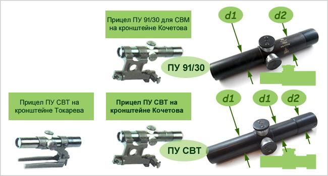 Классификация прицелов ПУ по тиу корпуса