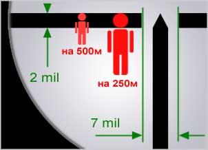 Размер человека в прицеле ПУ