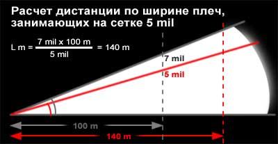 Расчет дистанции по плечам человека в сетке ПУ