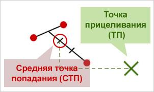 Определение СТП